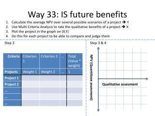 Way 33: IS future benefits