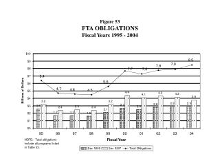 Figure 53 FTA OBLIGATIONS Fiscal Years 1995 - 2004