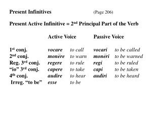 Present Infinitives (Page 206) Present Active Infinitive = 2 nd  Principal Part of the Verb