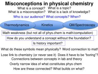 Misconceptions in physical chemistry