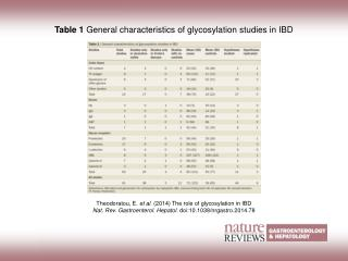 Table 1  General characteristics of glycosylation studies in IBD