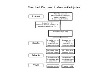 Flowchart:  Outcome of lateral ankle injuries