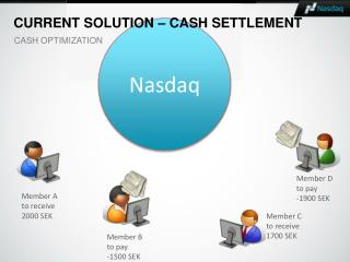 Current solution � Cash settlement