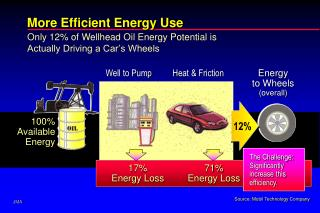 More Efficient Energy Use