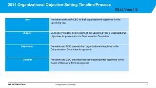 2014 Organizational Objective-Setting Timeline/Process