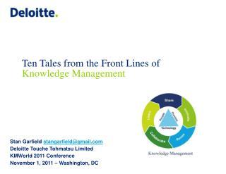 Stan Garfield  stangarfield@gmail Deloitte Touche Tohmatsu  Limited KMWorld 2011 Conference