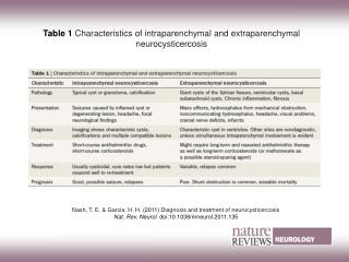 Table 1 Characteristics of intraparenchymal and extraparenchymal neurocysticercosis