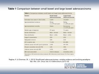 Table 1  Comparison between small bowel and large bowel adenocarcinoma