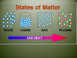 What are the three common states of matter?