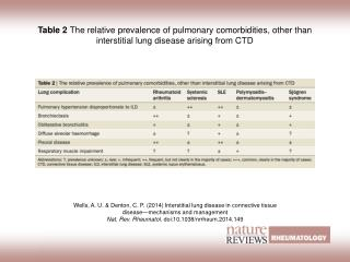 Wells, A. U. & Denton, C. P.  (2014)  Interstitial lung disease in connective tissue