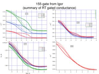 155-gate from Igor  (summary of RT gated conductance)