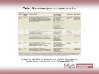 Table 1  Bile acid receptors and targets of action