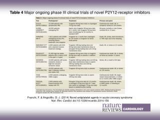 Franchi, F. & Angiolillo, D. J.  (2014)  Novel antiplatelet agents in acute coronary syndrome