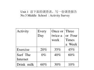 Unit 1   读下面的调查表,写一份调查报告 No.3 Middle  School  : Activity Survey