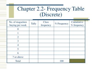 Chapter 2.2- Frequency Table (Discrete)