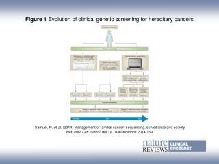 Figure 1  Evolution of clinical genetic screening for hereditary cancers