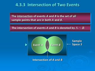 The  intersection  of events  A  and  B  is the set of all