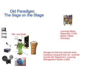 Old Paradigm:    The Sage on the Stage