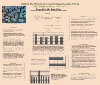 Tracking the Prevalence of  Staphylococcus  aureus  Among  York College Students: 2007-2011