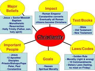 -  Jesus 12 Apostles/ Disciples Priests/Bishops/Pope  Peter, Paul  Constantine