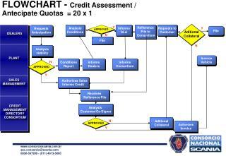FLOWCHART -  Credit Assessment /  Antecipate Quotas  = 20 x 1