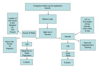 Congress makes up the legislative branch