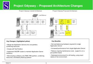 Project Odyssey – Proposed Architecture Changes