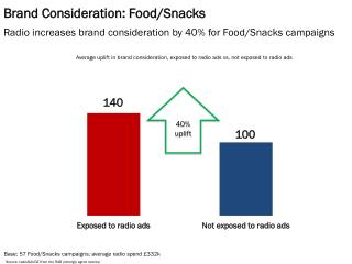 Brand Consideration: Food/Snacks