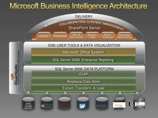 Microsoft Business Intelligence Architecture