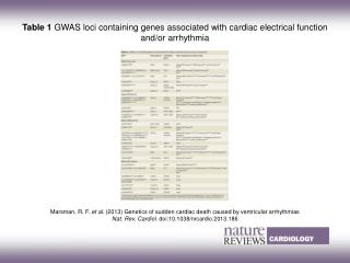 Marsman, R. F.  et al. (2013)  Genetics of sudden cardiac death caused by ventricular arrhythmias