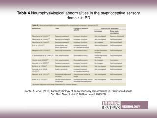 Table 4  Neurophysiological abnormalities in the proprioceptive sensory domain in PD