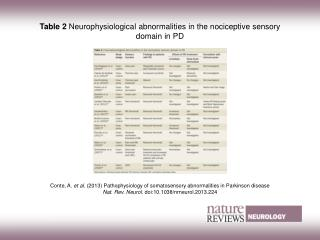 Table 2  Neurophysiological abnormalities in the nociceptive sensory domain in PD