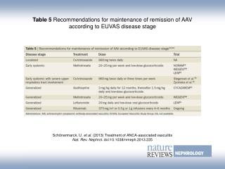 Table 5  Recommendations for maintenance of remission of AAV according to EUVAS disease stage