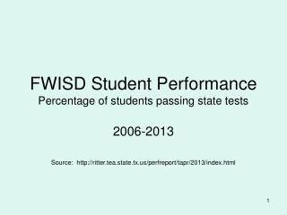 FWISD Student Performance Percentage of students passing state tests