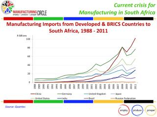 Manufacturing Imports from Developed & BRICS Countries to  South Africa, 1988 - 2011