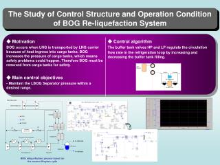 The Study of Control Structure and Operation Condition of BOG Re-liquefaction System