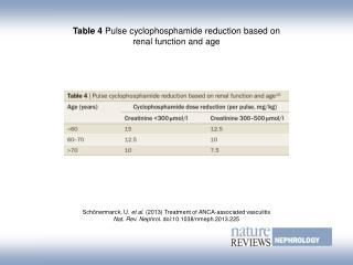 Table 4  Pulse cyclophosphamide reduction based on renal function and age