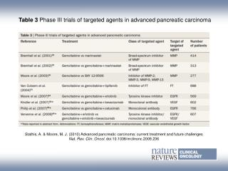 Table 3  Phase III trials of targeted agents in advanced pancreatic carcinoma
