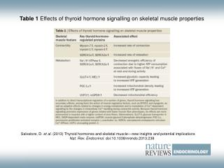 Table 1  Effects of thyroid hormone signalling on skeletal muscle properties