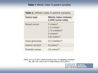 Table 1  Mitotic index in patient samples