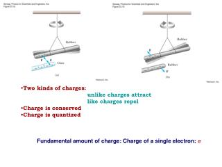 Two kinds of charges:   unlike charges attract 	like charges repel Charge is conserved