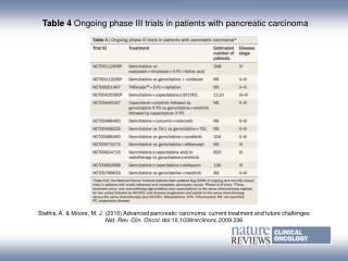 Table 4  Ongoing phase III trials in patients with pancreatic carcinoma