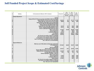 Self Funded Project Scope & Estimated Cost/Savings