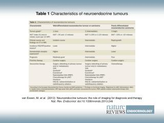 Table 1  Characteristics of neuroendocrine tumours