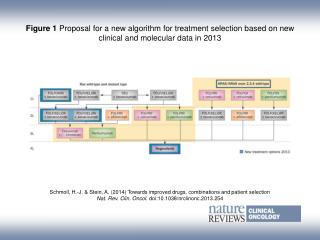 Schmoll, H.-J. & Stein, A.  ( 2014)  Towards improved drugs, combinations and patient selection
