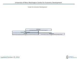 University of Mary Washington Center for Economic Development