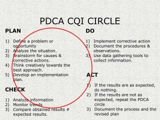PDCA CQI CIRCLE