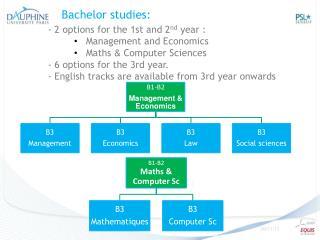 Bachelor studies :