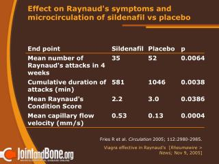 Effect on Raynaud's symptoms and microcirculation of sildenafil vs placebo