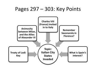 Pages 297 – 303: Key Points